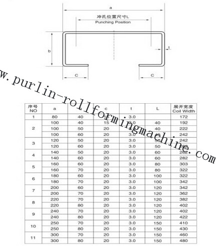 Hydraulic Punching And Cutting function of Steel C Purlin