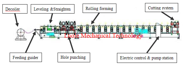 C / Z Profile Cold Forming Machine Use Metal Wheels Rolling System For 4mm Thickness Plate
